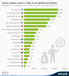 infografik_4593_zahlungen_der_bundesliga_clubs_an_spielervermittler_n