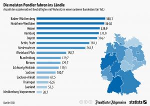 infografik_4515_anzahl_der_einpendler_pro_bundesland_n